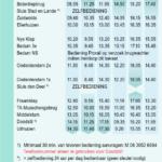 De gewraakte tekst onderaan pagina 29 uit de vaargids Groningen